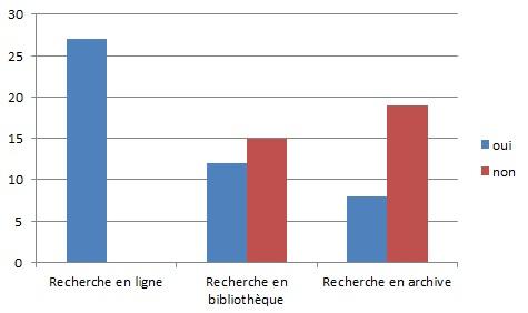 Complémentarité entre recherche en ligne et en bibliothèque/archive
